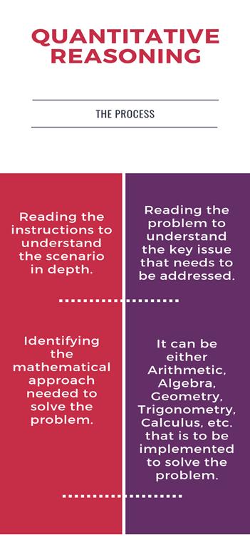 process of quantitative reasoning
