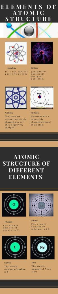 Elements of Atomic Structure