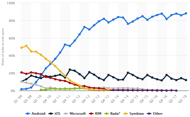 Android and iOS market growth from 2009 to 2018 for SWOT Analysis of Apple