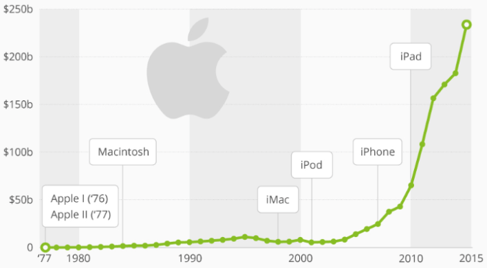 Apple Revenue Growth since 1977 for SWOT Analysis of Apple