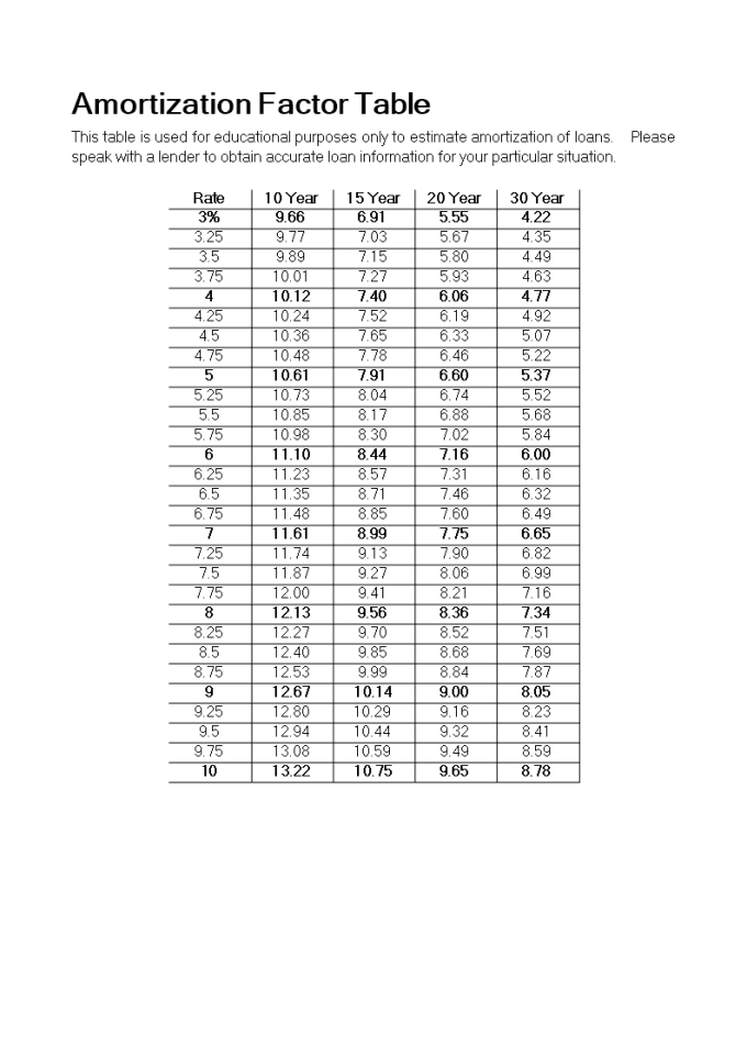 amortization factor table