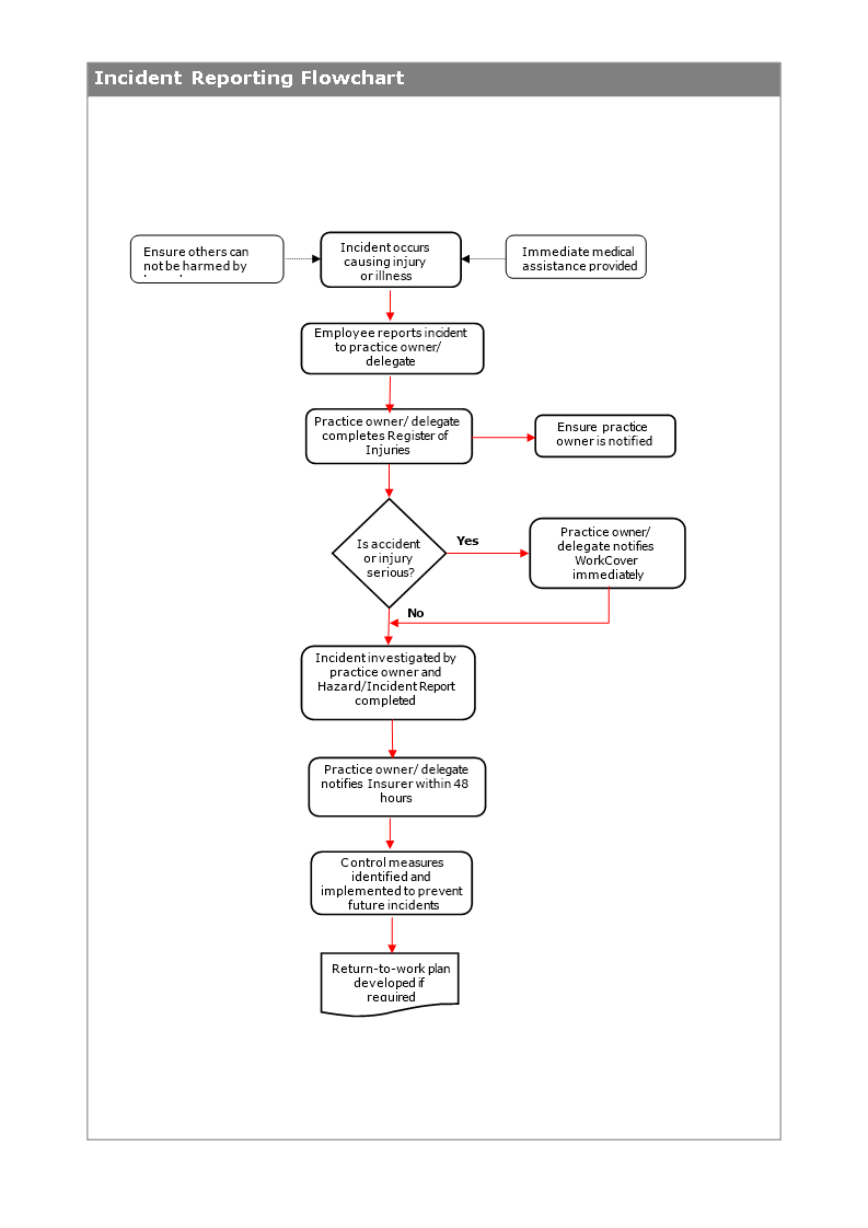 An incident flow chart is a simple term given to the incident management steps undertaken to deal with a situation of crisis. Accident Reporting Flowchart Templates At Allbusinesstemplates Com