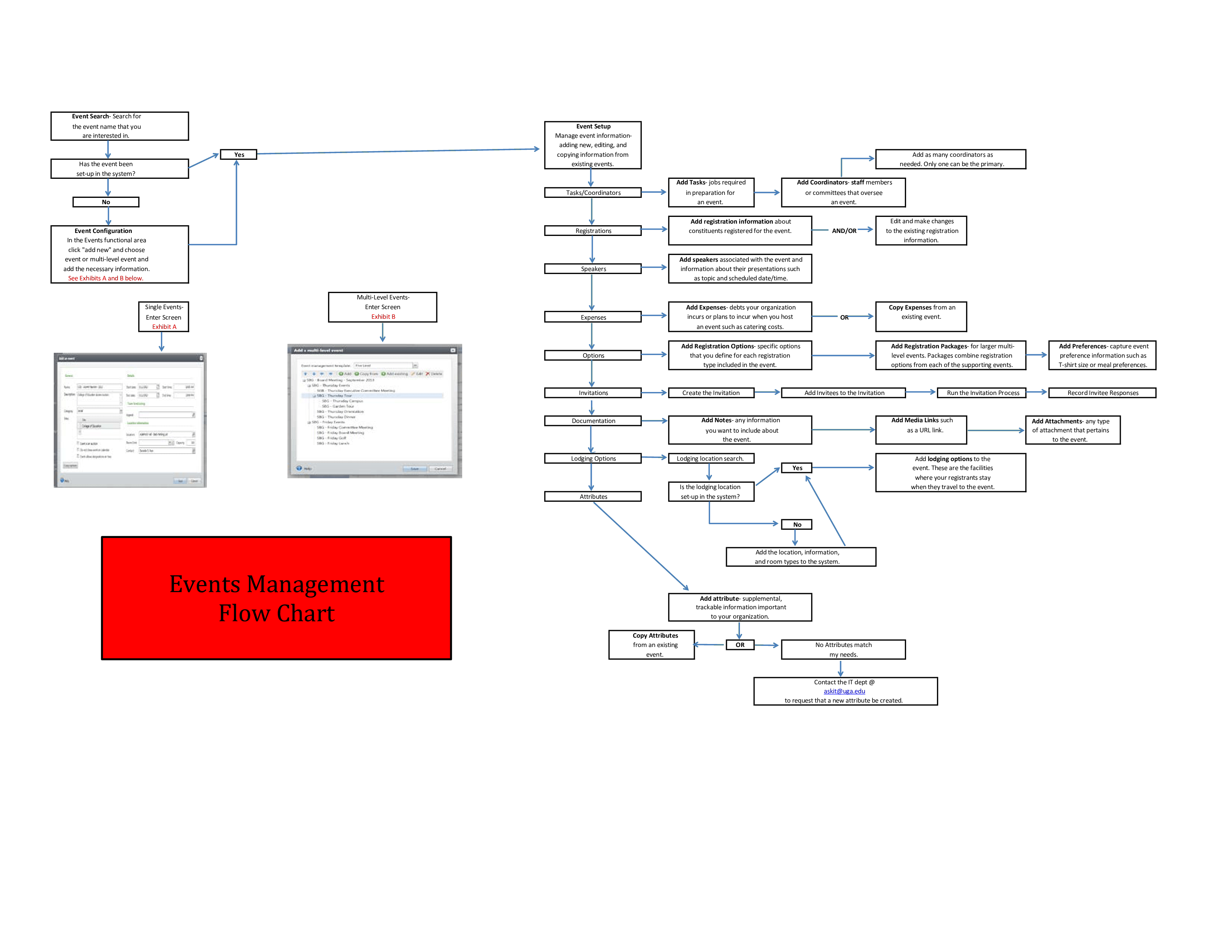Event Management Process Flow Chart