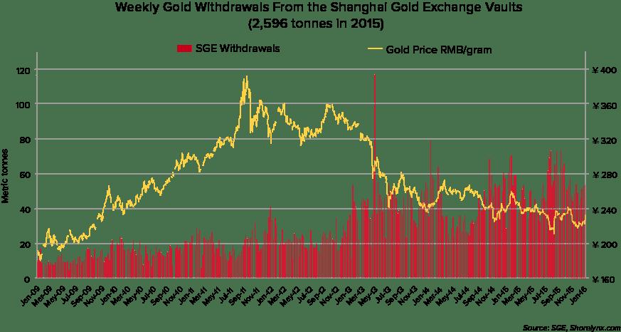 gold_graph