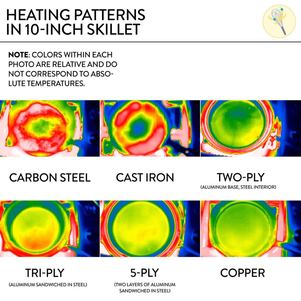 Heating patterns in 10-inch skillet