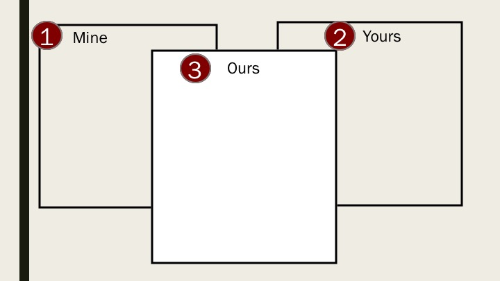 Mine Yours Ours 3box diagram
