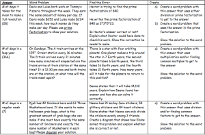 actors, Multiples and Prime Factorization Choice Board