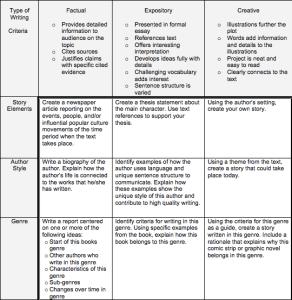 Reading Response Tic-Tac-Toe: Literary Genres