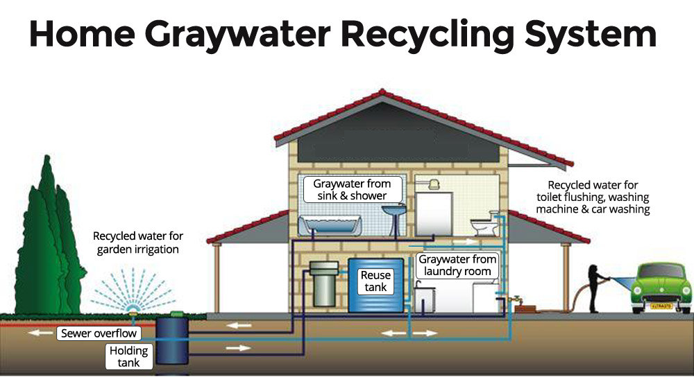 gray_water-system