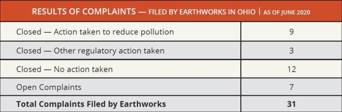 Earthworks Table