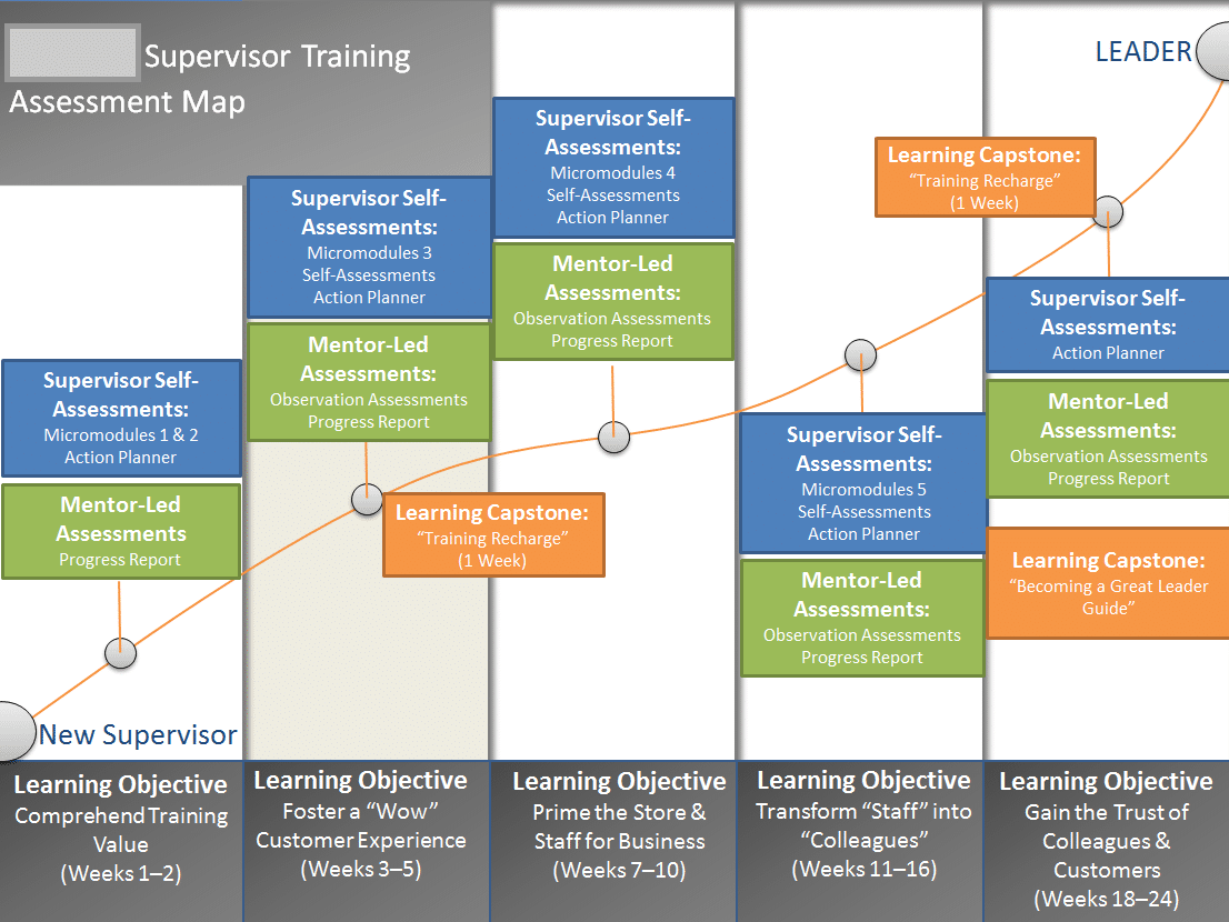 Tips For Designing A Comprehensive Training Evaluation