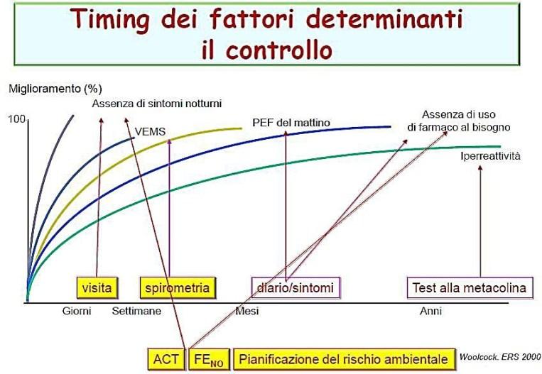 timing-dei-fattori-determinanti-il-controllo