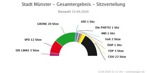 Die Kommunalwahl 2020 brachte 10 Parteien in den Rat - und keine klare Mehrheit (Zahlen und GrafiK: Stadt Münster/ Citeq)