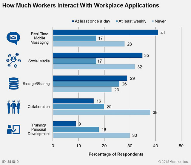 Gartner - Digital Workplace Survey 2018