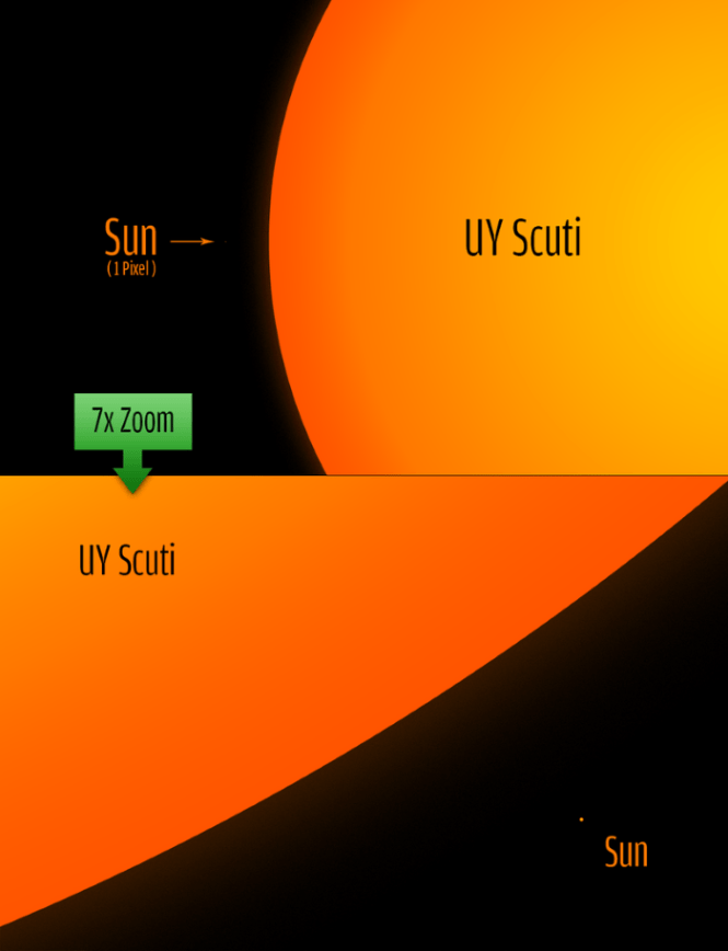 UY Scuti - Top 10 GREATERST AND BIGGEST THINGS IN THE UNIVERSE