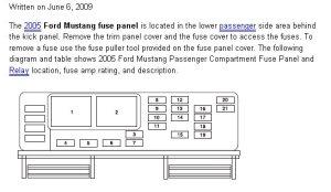 Kick panel fuse box diagram?  Ford Mustang Forum