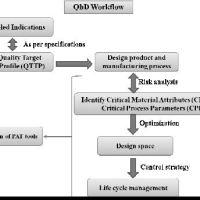 QbD Sitagliptin