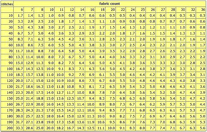 stitches to inches fabric count chart