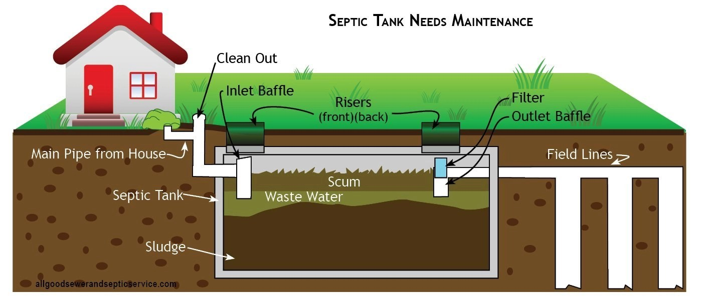 How Does A Septic Tank Work Allgood Sewer And Septic