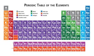 iodic table of the elements illustration vector in english multicoloured saved with illustrator 10