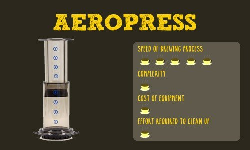 Aeropress Features