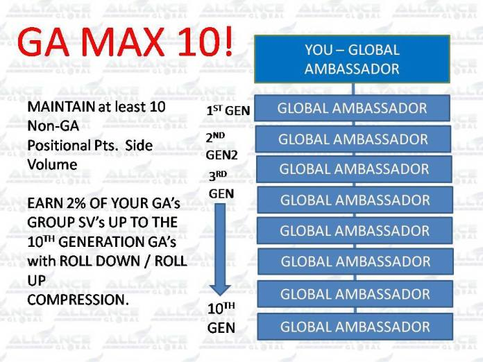 AIM Global Compensation/Marketing Plan