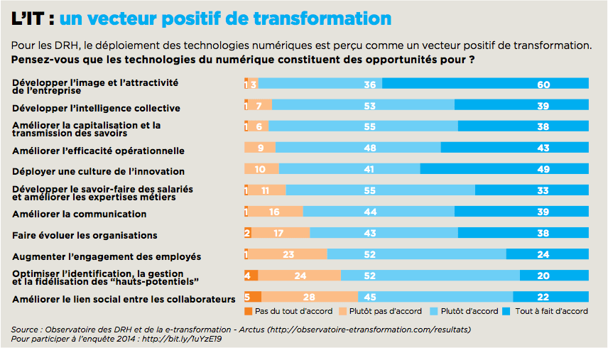 IT Vecteur Positif de transformation