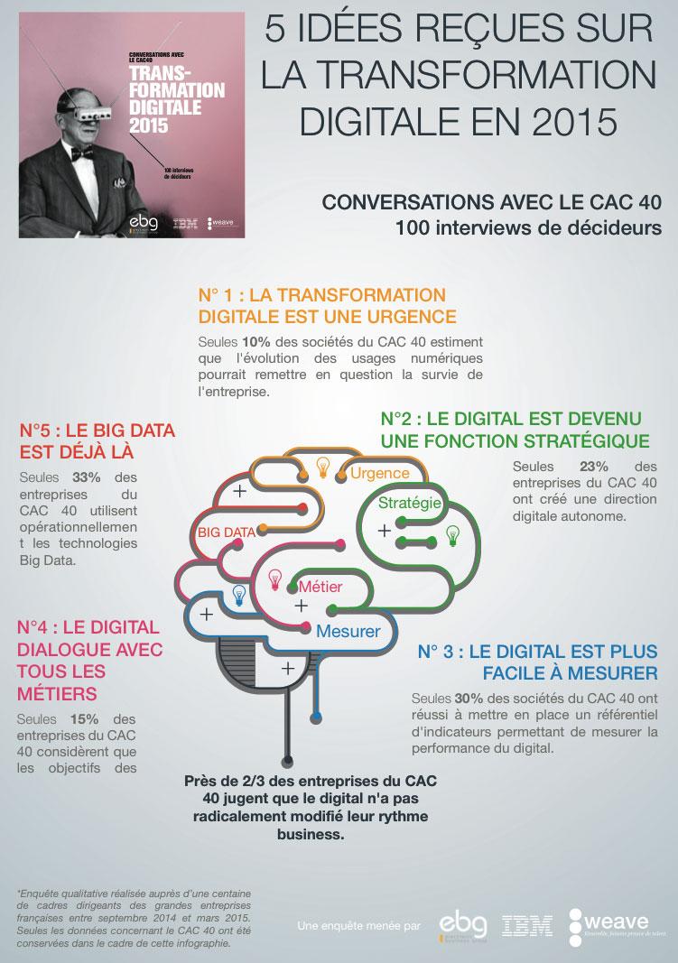 Infographie-Les-5-idées-reçues-transformation-digitale