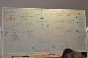 """Durant le débat participatif, un schéma a été dessiné. © Ecosystème """"Santé et bien-être by myself"""""""