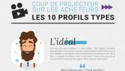 Infographie – l'ADN des 10 profils types d'acheteurs