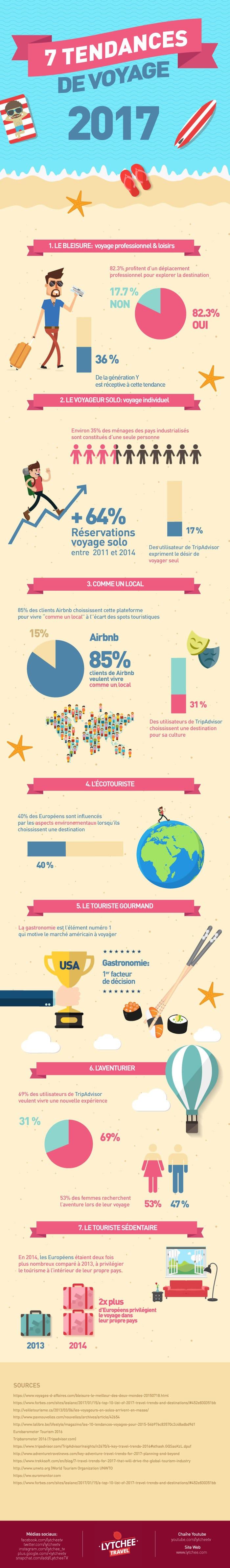 Infographie tendance voyage