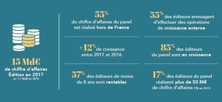 Syntec Numérique : les éditeurs français au mieux !
