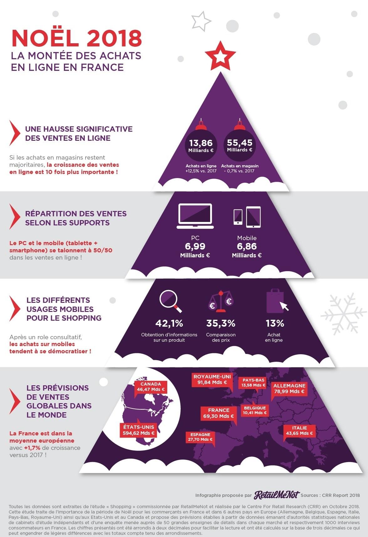 Infographie - Noël 2018 la montée des achats en ligne