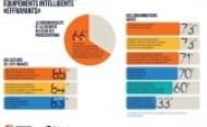 Infographie – Les consommateurs ne font pas confiance aux objets connectés