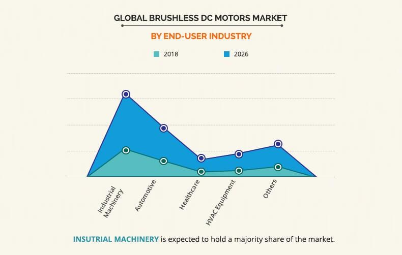 Brushless DC Motor Market By End-User