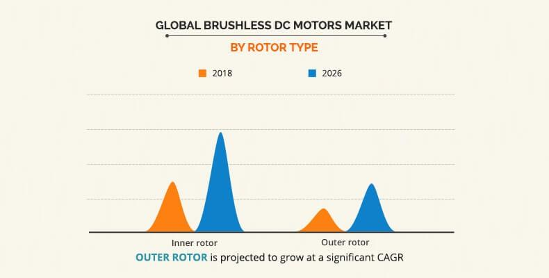 Brushless DC Motor Market By Type