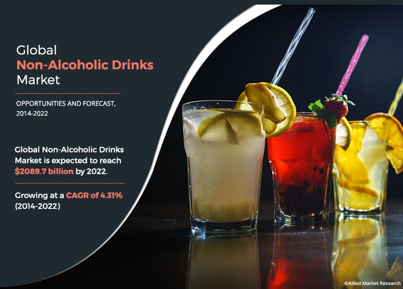 Non Alcoholic Drinks Market Size And Growth Industry Forecast 2022