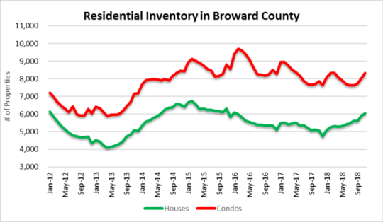 Inventory climbs in Fort lauderdale