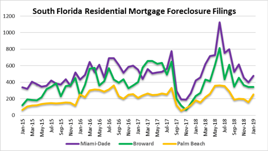 Foreclosures in South Florida
