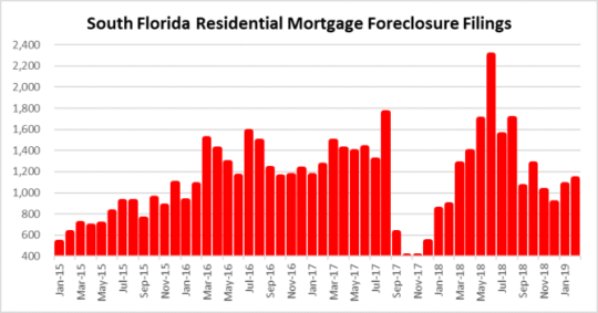 Do your homework on foreclosure activity