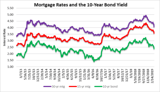 Mortgage rates collapse