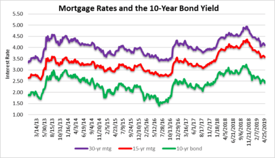Borrowing costs & real estate prices