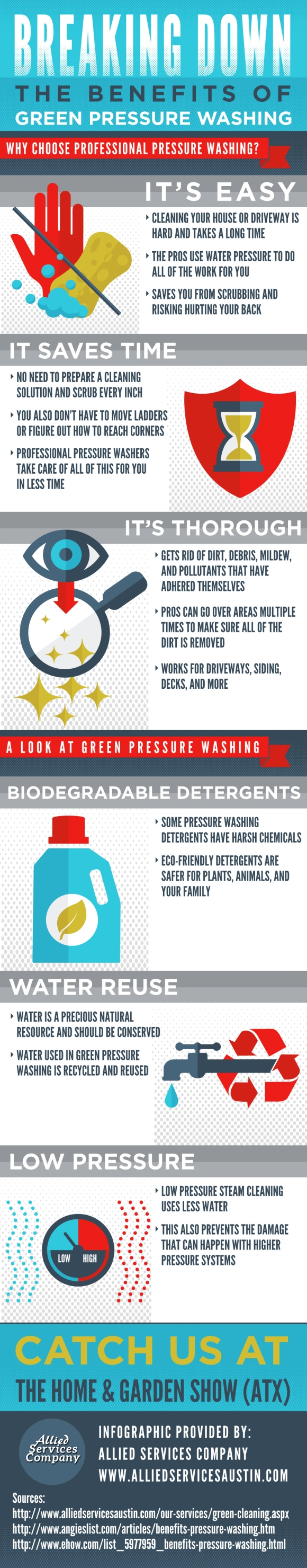 breaking down the benefits of green pressure washing [infographic]