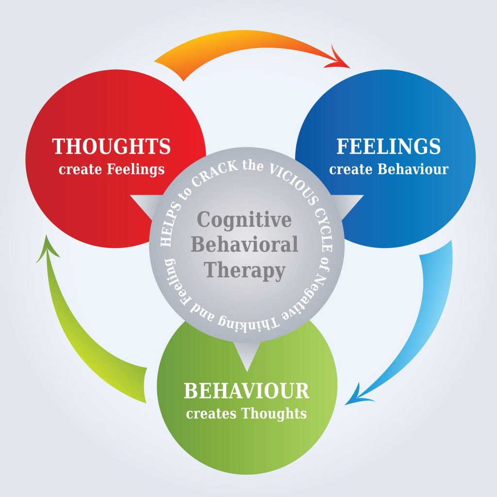 Cognitive Behavioral Therapy Techniques For Improving Self