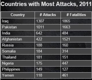 Terrorism 2011