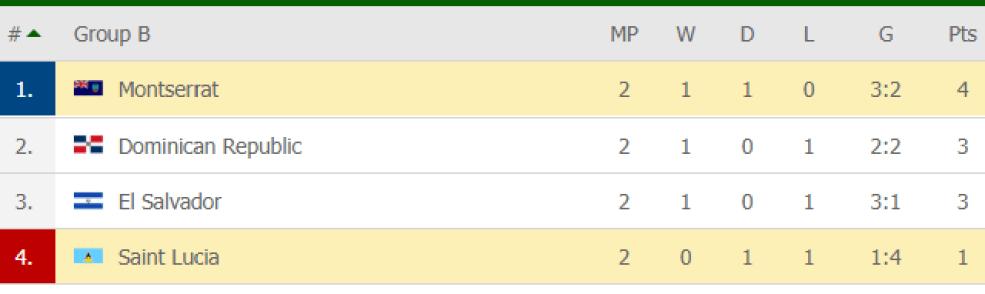 Nations League Montserrat Tops The Group Table
