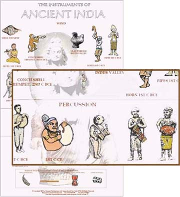 Illustrated Musical Instruments from Ancient India
