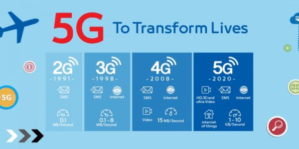 All you need to know about 5G Technology Coming with 10 Gbps Max Speeds!