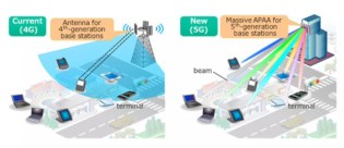 Beamforming in 5G Towers