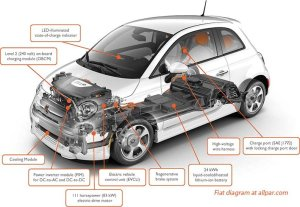 The Fiat 500e: electrified Fiat 500 production car